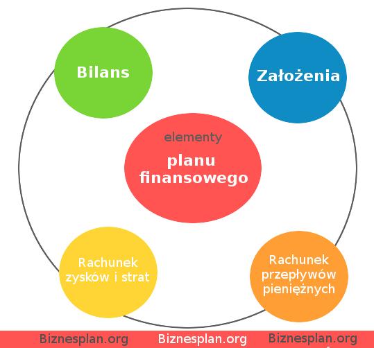 Biznesplan - Analiza finansowa
