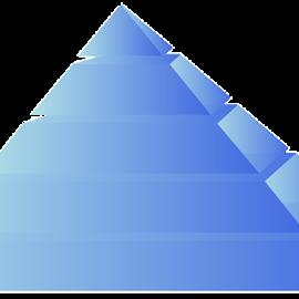 Hierarchia potrzeb według Abrahama Maslowa